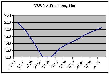 VSWR vs Frequency 11m