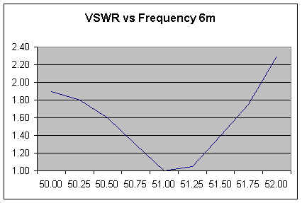 VSWR vs Frequency 6m