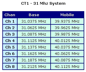CT1 - 31 MHz Frequency Table
