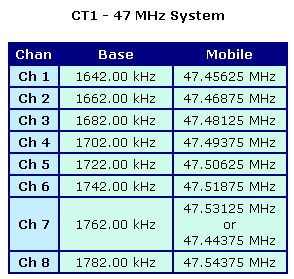 CT1 - 47 MHz Frequency Table